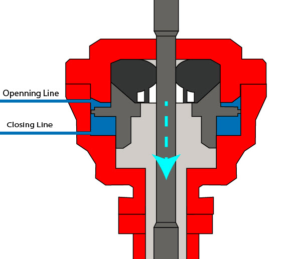 Figure 3 - Stripping with adjusted closing pressure