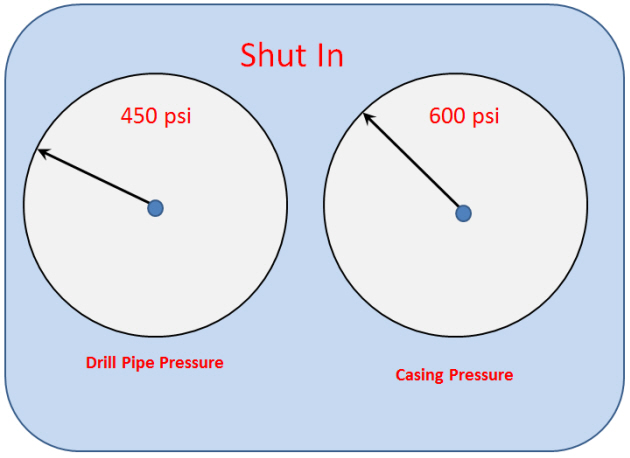 Figure 1 - Pressure at Shut-In Condition