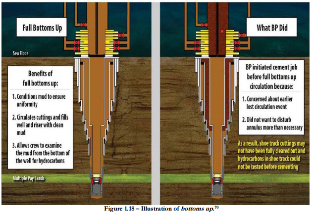 Figure 6 Wellbore Schematic Comparison