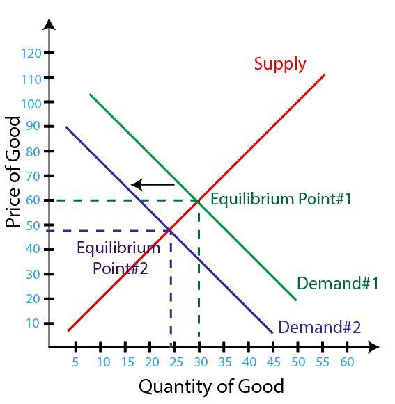 Figure 1 - Demand Increase