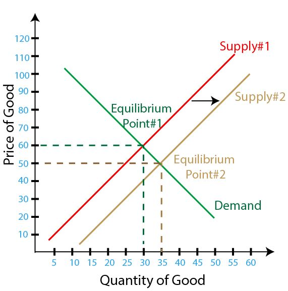 Figure 1 - Increase in Supply