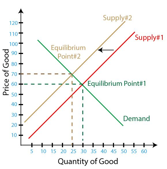 Figure 2 – Decrease in Supply