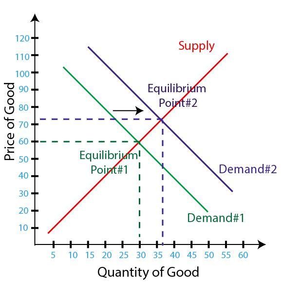 Figure 2 – Demand Decreases