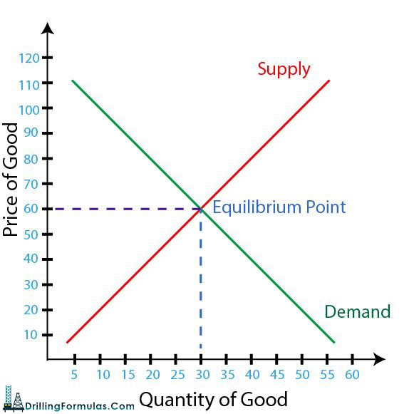 Figure-4---Equilibrium-Point