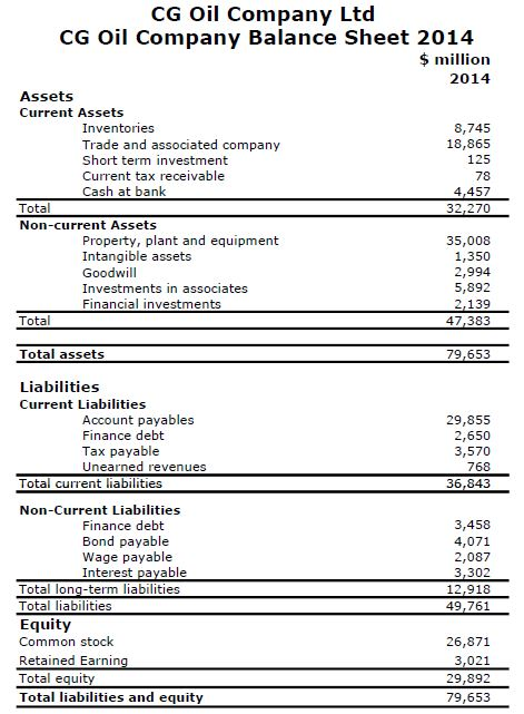 figure 1 cg oil company balance sheet