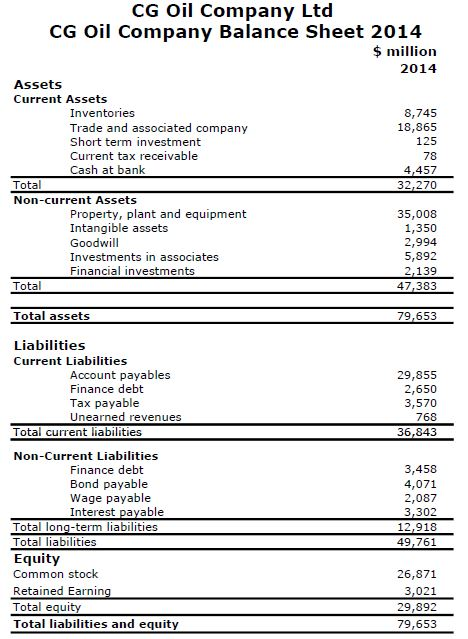 Balance Sheet CG Oil Company 1  How To Make A Profit And Loss Sheet