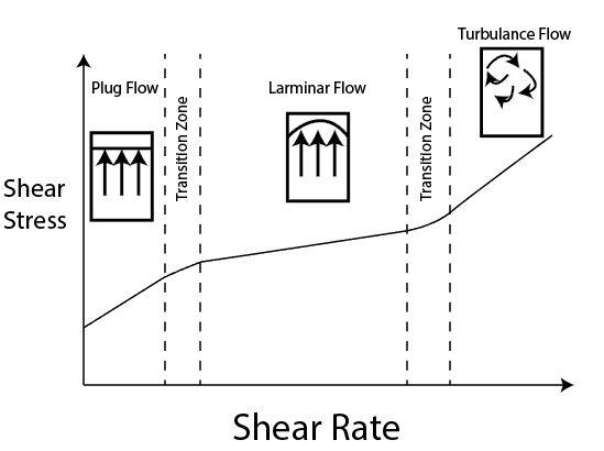 Figure 1 – Various flow types