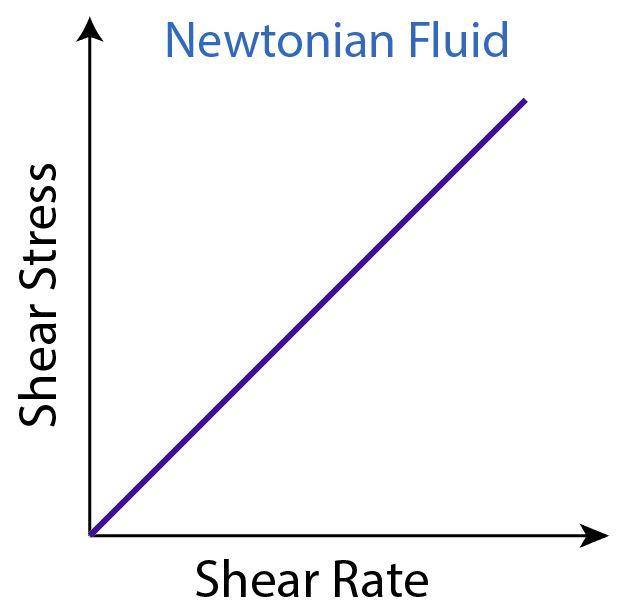 Figure 2 - Newtonian Fluid Model