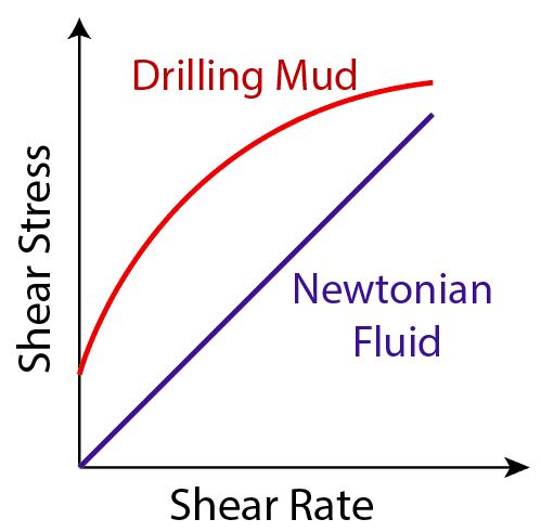 Figure 3 - Drilling Fluid vs Newtonian Fluid