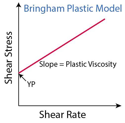 Figure 4 - Bingham Plastic Model