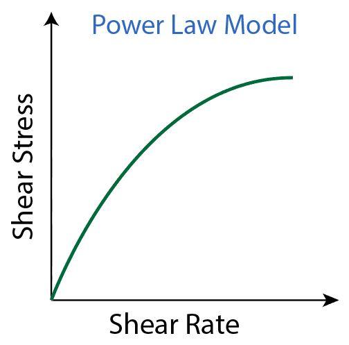 Figure 5 - Power Law Model