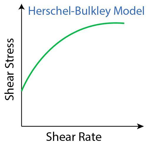 Figure 6 - Herschel Bulkley Model