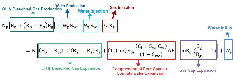 Figure 1 - Full Material Balance Equation