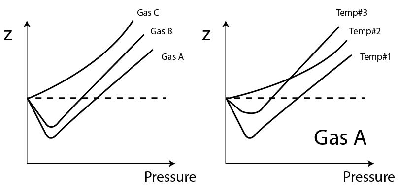 determine compressibility of gases