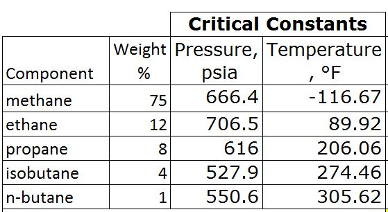 Table 2 - Critical Pressure and Temperature