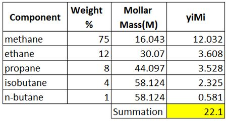Table 4 - Average Molar Mass of Gas