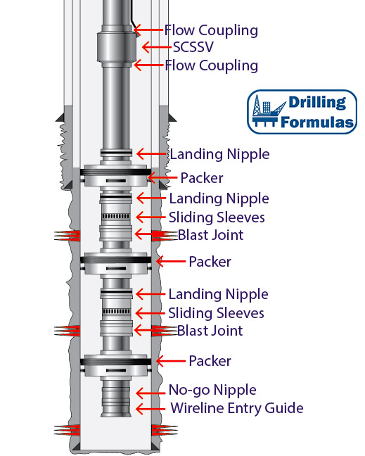 Multiple Zone Completion - Drilling Formulas and Drilling