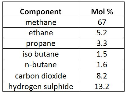 Table 1 - Gas Component