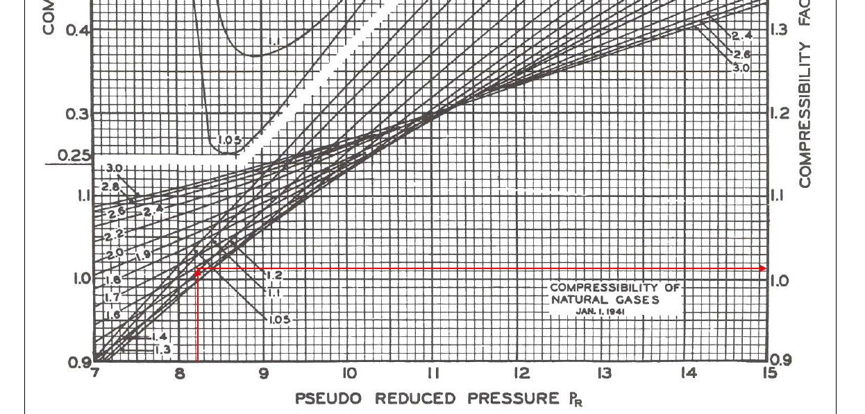 Determine Compressibility Factor With Present Of Co2 And H2s