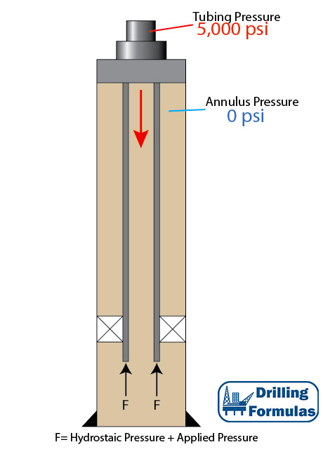 Piston Force on Open-Ended Tubular - Drilling Formulas and