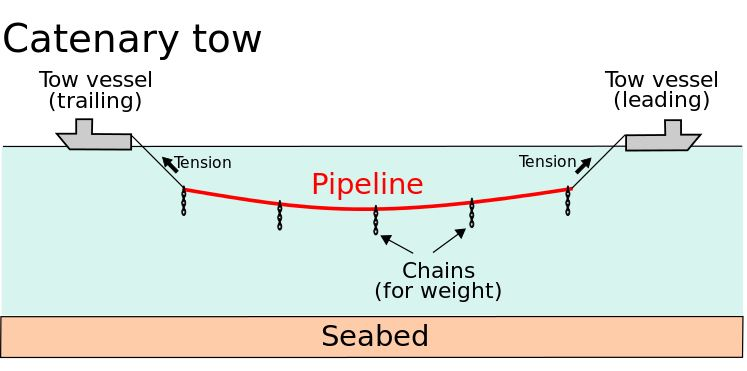 Controlled Depth Tow