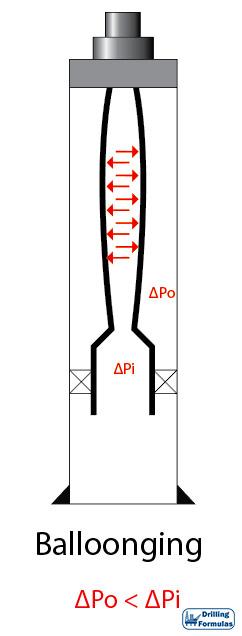 Figure 1 – Ballooning