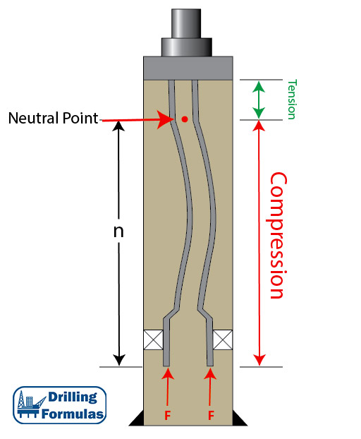 Figure 1 - Wellbore Diagram with Tubing Buckling Due to Compression Force