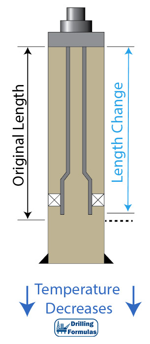 Figure 2 - Tubing Shorten by Temperature Decrease