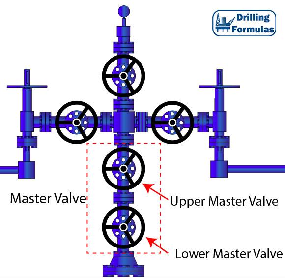 Surface Christmas Tree Dry Tree Basic Knowlege Drilling Formulas