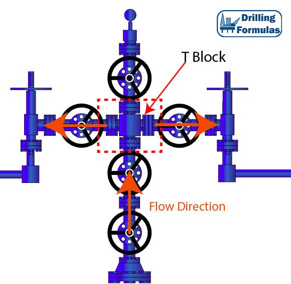 surface christmas tree (dry tree) basic knowlege drilling formulasOil Well Christmas Tree Diagram #21