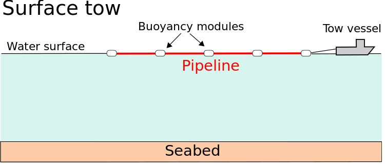 Figure 2 - Surface Tow