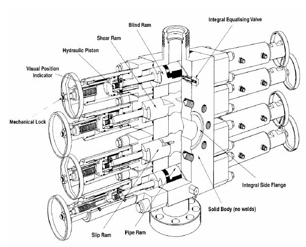 Coil Tubing Bop Service : Coiled tubing equipment overview drilling formulas and