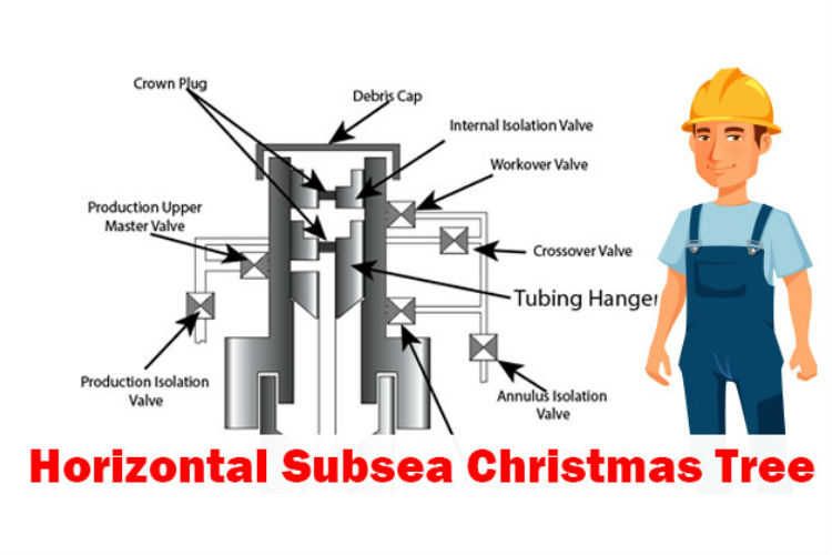 What Is A Horizontal Subsea Tree Drilling Formulas And Drilling