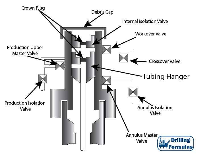 What Is A Horizontal Subsea Tree