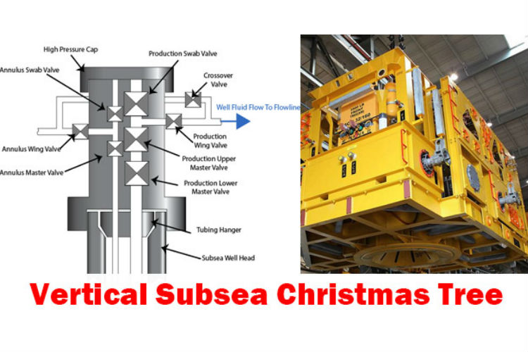 What Is A Vertical Subsea Christmas Tree Conventional Subsea Tree