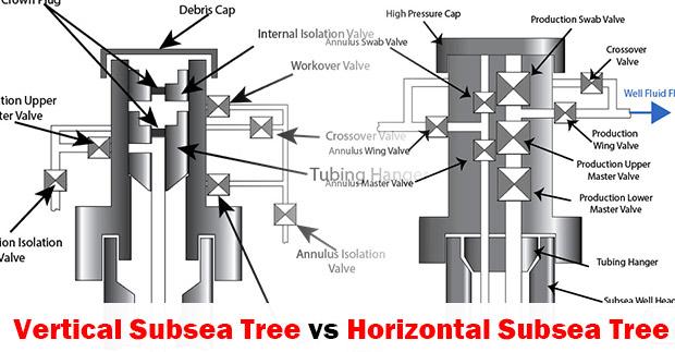 Vertical Subsea Tree vs Horizontal Subsea Tree