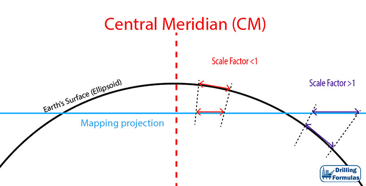 Figure 1 - Scale Factor