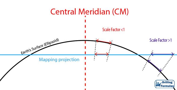 Figure 1 - Scale Factor