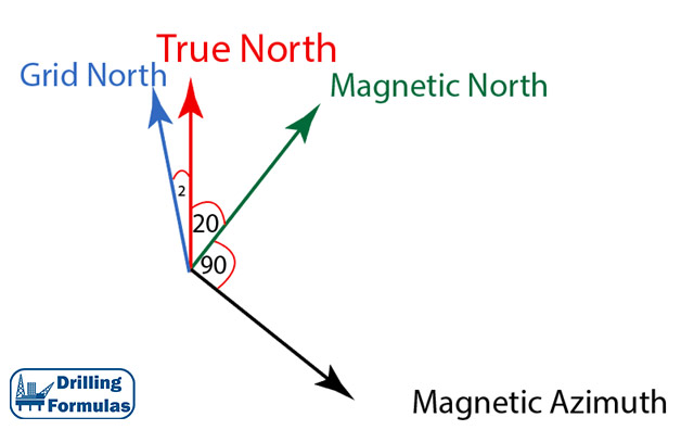 Magnetic Declination and Grid Convergent and Their Applications in