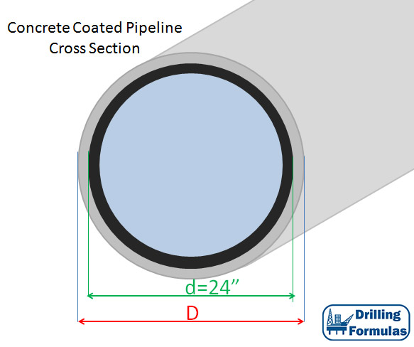 Figure 2 - Cross Section of Concrete Coated Pipeline