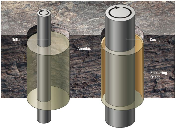 Figure 2 – Wellbore stability improvement by Casing while Drilling (right) compared to conventional drilling (left) Courtesy of Schlumberger