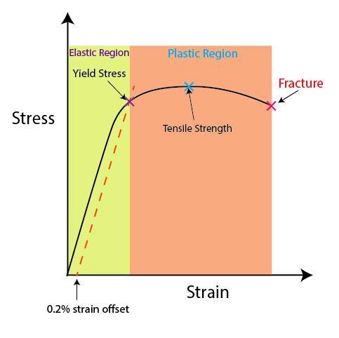Figure 1 - Stress-Strain Curve