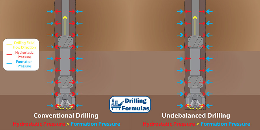 Figure 3 - Comparison between conventional drilling and underbalanced drilling