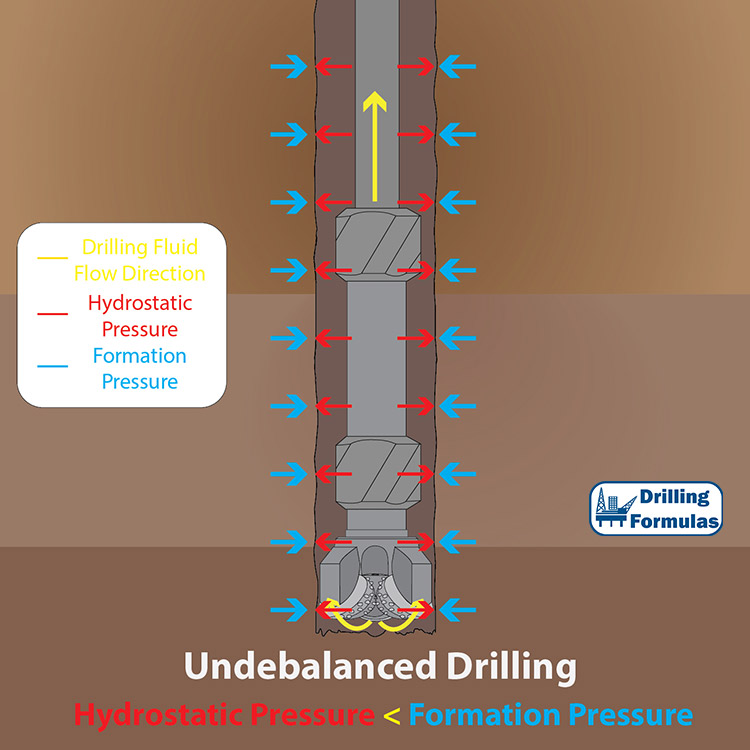 Figure 2 - Underbalanced Drilling