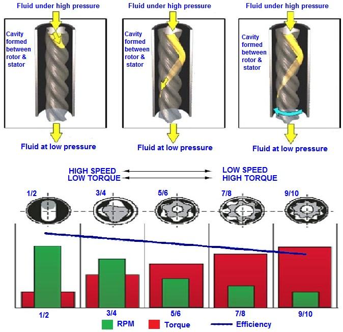 Mud Motor Configuration, RPM, Torque Relationship