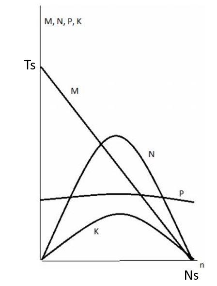 Figure 5 - Mechanic Character of Turbine Motors,Simonyants, S. L. (2016, October 24)
