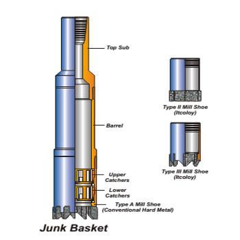 Figure 1 - Core Cutting Junk Basket