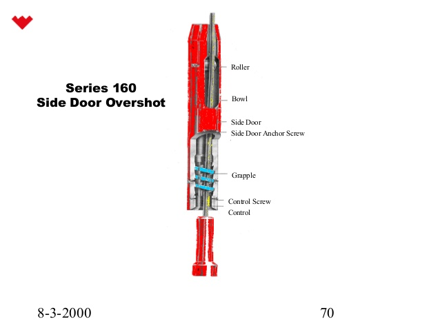 Figure 1 - Side Door Overshot (Courtesy of Weatherford)
