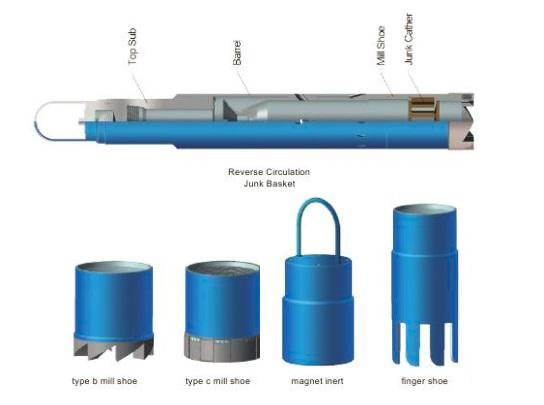Figure 2 - A combination junk/jet basket