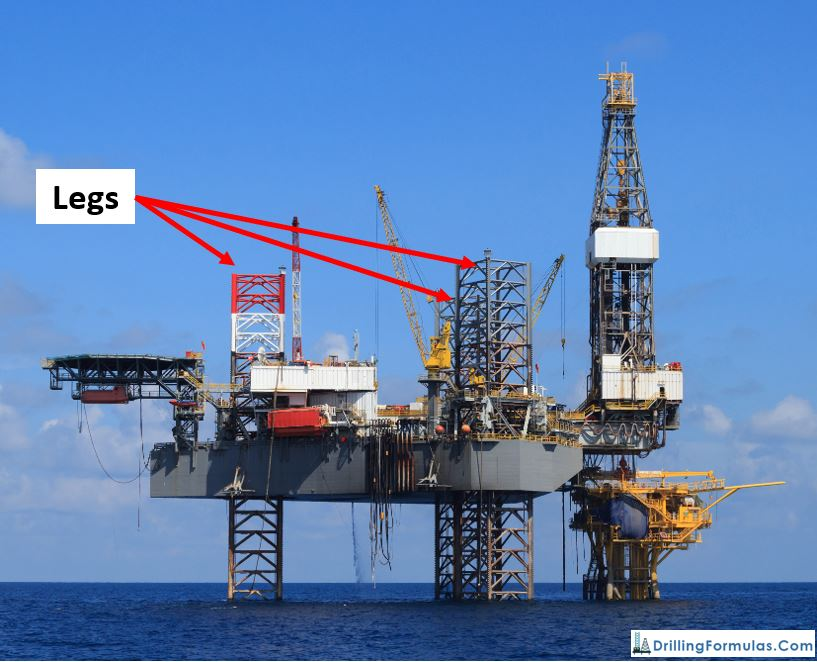 Introduction to a Jack Up Rig